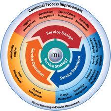 ITIL v3 Wheel