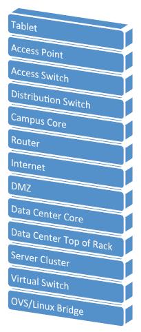 Network Tiers