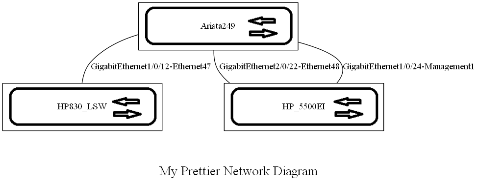 Auto Network Diagram with Graphviz – kontrolissues